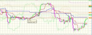 Forex Double ichimoku system for Sale in San Diego, CA