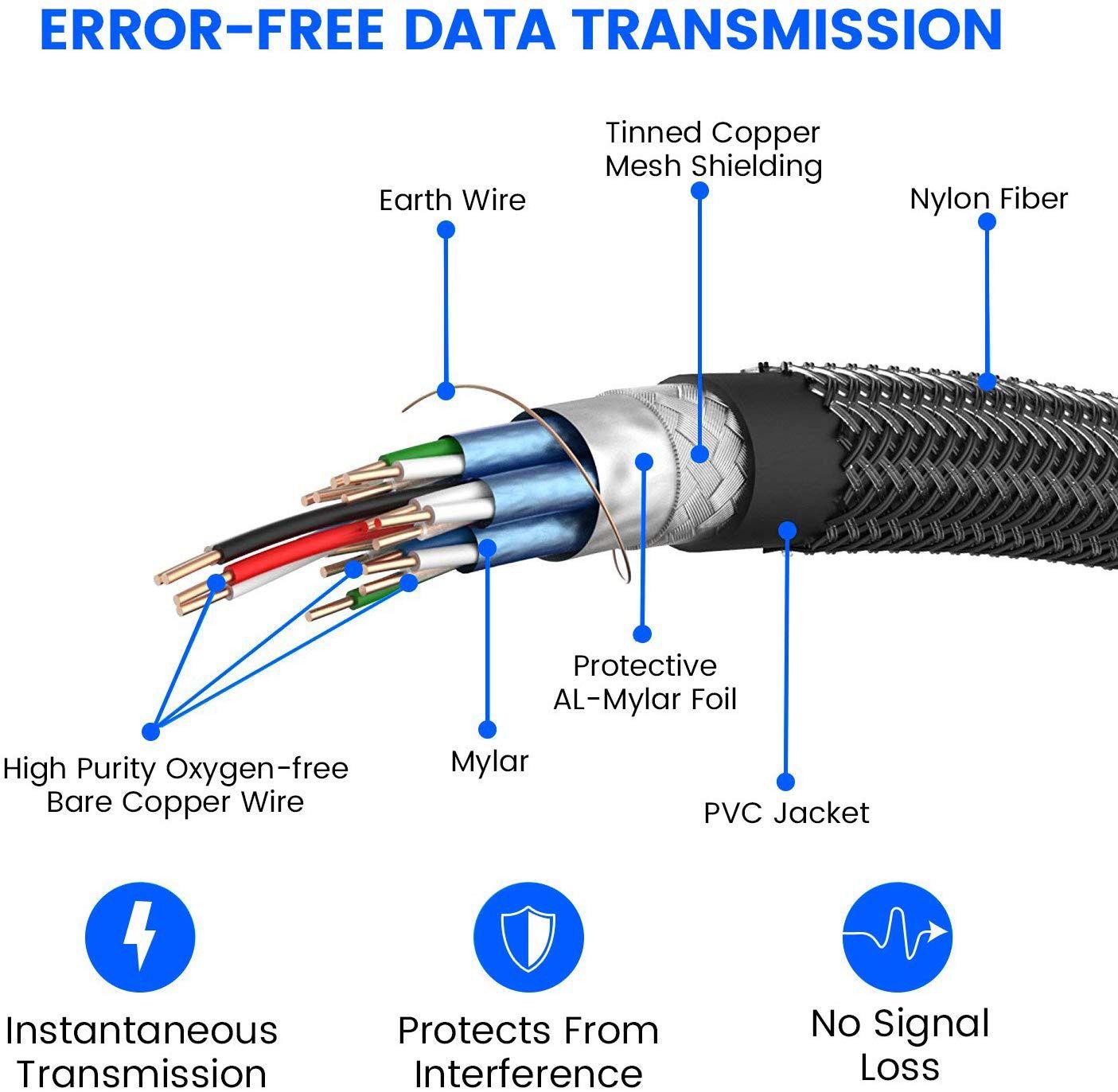 Atevon 4K HDMI cable