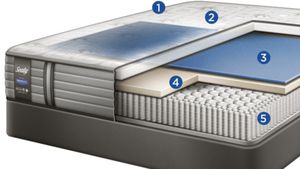 Queen Sealy Premium Hybrid Cushion Firm New Mattress and Boxspring for Sale in Sandy, UT